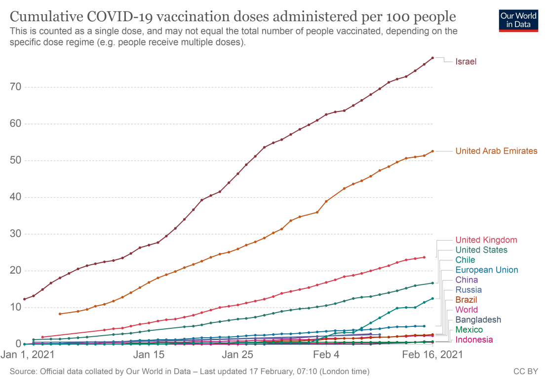 A graph showing that Israel has vaccinated more than 70% of its population.