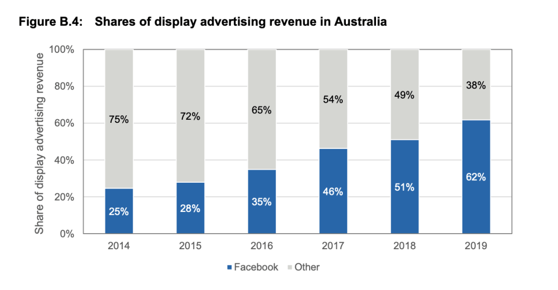 A graph showing how Facebook have a growing share of display advertising in Australia