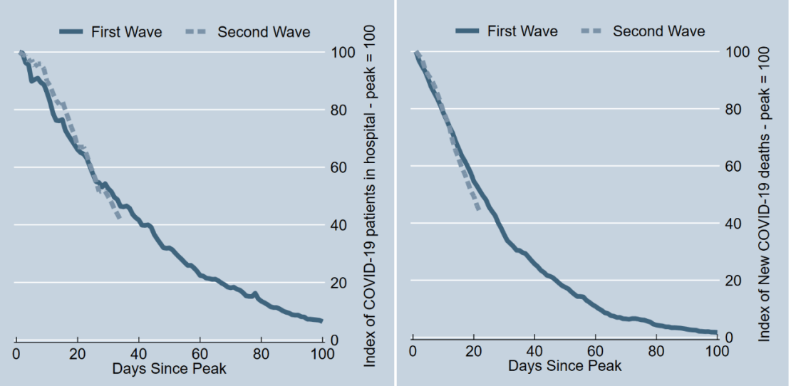 Two graphs showing that the decline in COVID-19 patients in hospital and COVID-19 deaths has been quicker after the peak of the second wave compared to the first, as explained in previous paragraph.