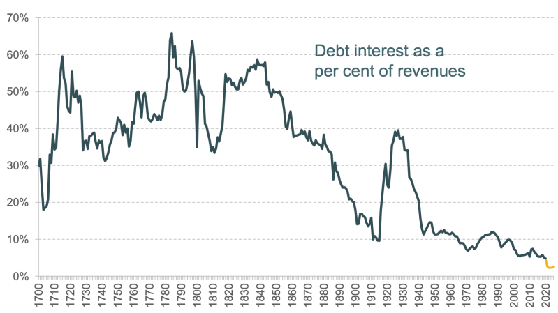 Graph showing cost of servicing debt