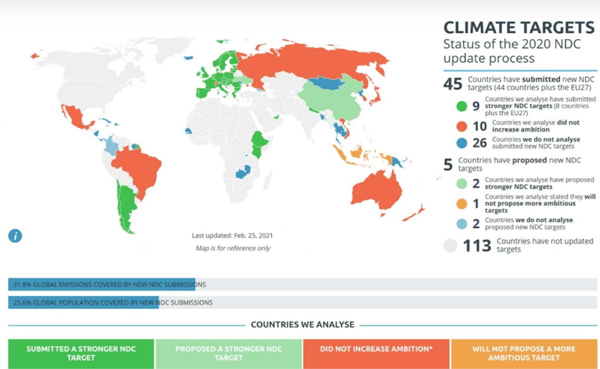 Gráfico con colores que muestra los compromisos de reducción de emisiones por países