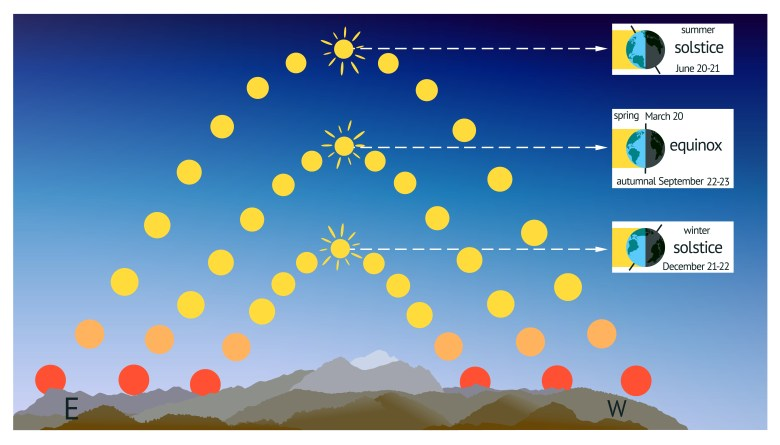 A diagram showing how the Sun moves across the sky on the equinoxes and solstices.
