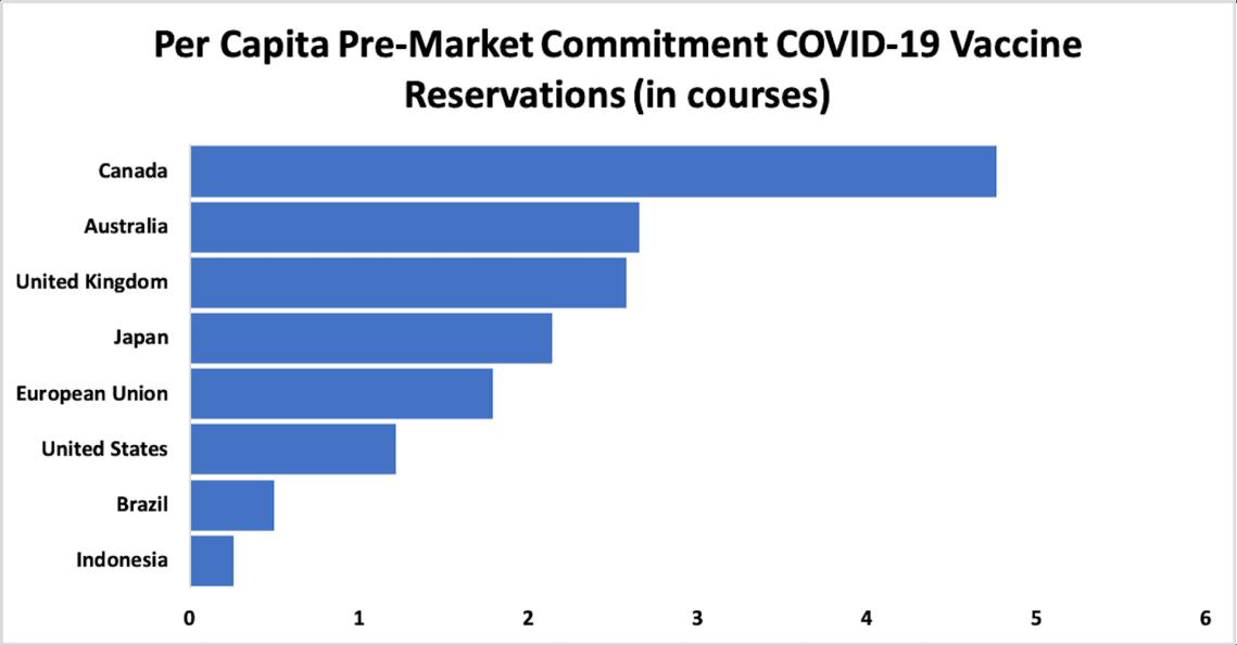 Pre-market commitments for COVID-19 vaccines, per capita (in courses)