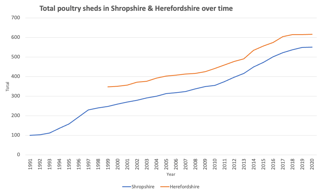Graph showing growing number of IPU farms in Herefordshire (orange) and Shropshire (blue).