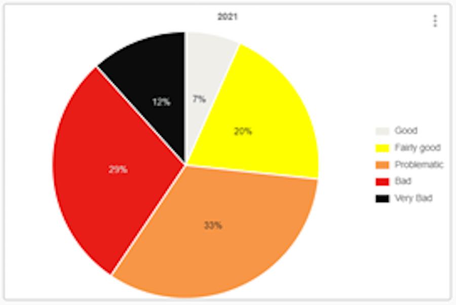 Gráfico circular que muestra las proporciones de países en el Índice Mundial de Libertad de Prensa clasificados como 'bueno' (gris, 7%), 'bastante bueno' (amarillo, 20%), 'problemático' (naranja, 33%), 'malo' (rojo , 29%) o 'muy malo' (negro, 12%).