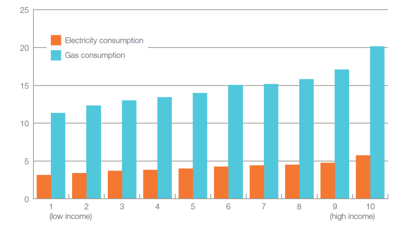 A bar chart comparing energy use between different income groups.