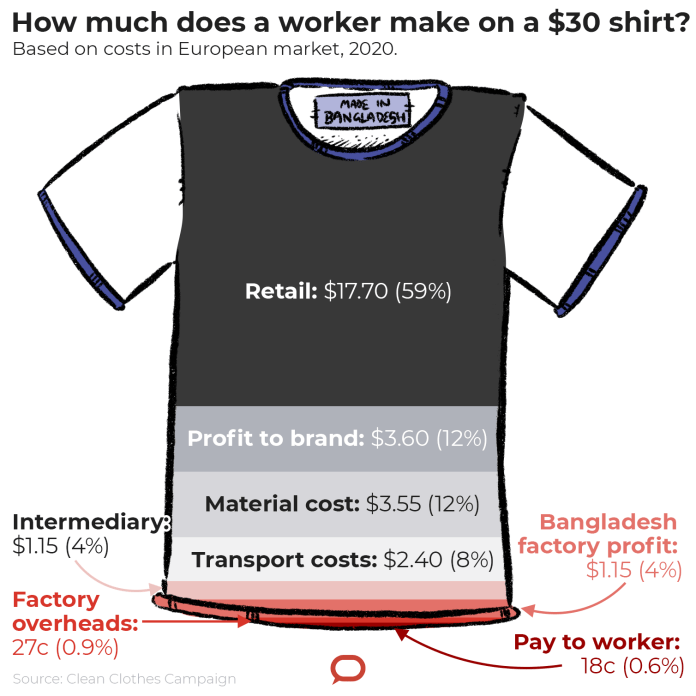 8 Years After the Rana Plaza Tragedy, Bangladesh's Garment Workers Are Still Bottom of the Pile   Latest News Live   Find the all top headlines, breaking news for free online April 26, 2021