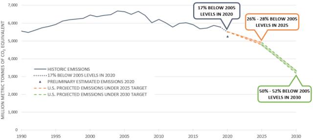 Chart showing historic and anticipated future emissions falling to meet Biden's goals.