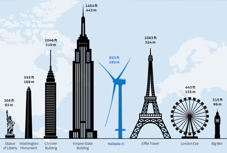 Illustration compares the wind turbine side to famous buildings. It's taller than the Washington Monument, just shy of the Eiffel ower