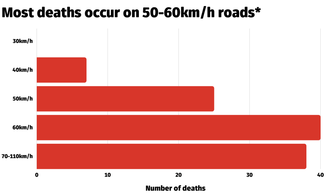 A bar chart showing numbers of deaths on New South Wales roads on roads with different speed limits in urban areas.