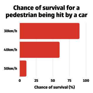 Chart showing chances of survival for a pedestrian hit by a car at different speeds