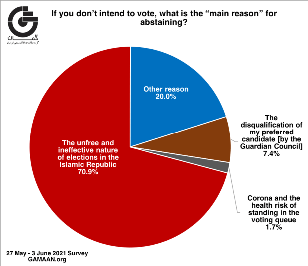 Graph showing 70% of Iranians say they won't vote because of the unfree nature of the elections.
