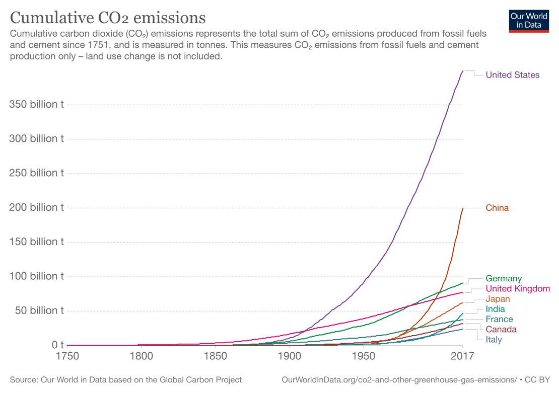 A graph comparing cumulative emissions from G7 nations with India and China.