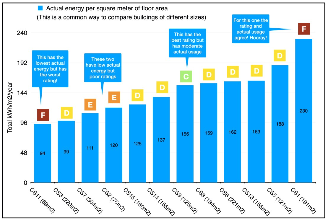 A bar chart depicting the gap between actual measured energy use and the EPC rating.