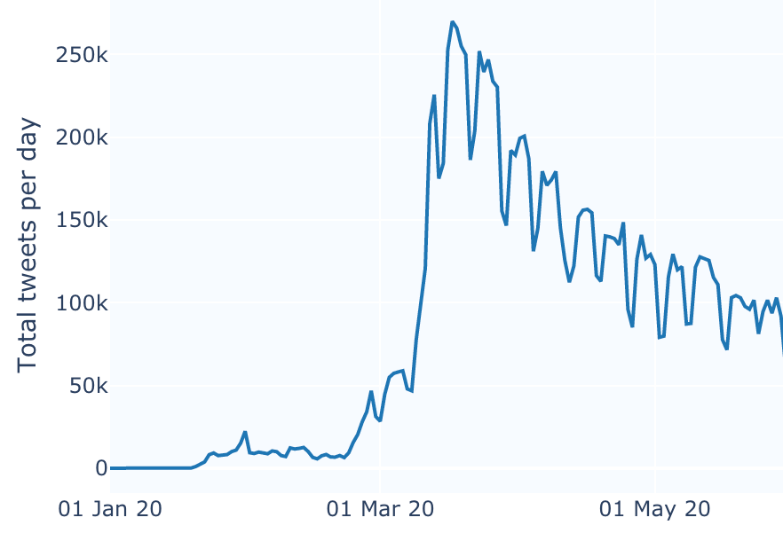 A graph of tweets meaking in mid-March