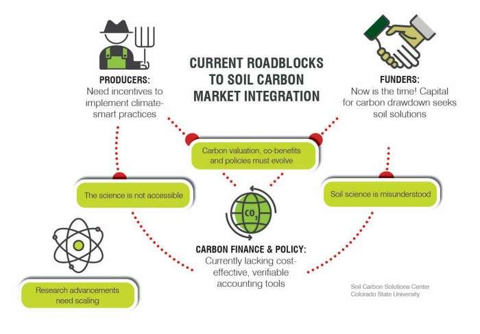 Graphic showing roadblocks to soil carbon market integration.
