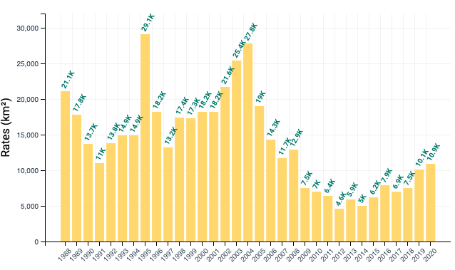 chart showing deforestation rates in Brazil by year
