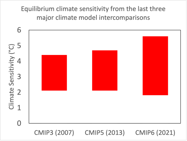 Climate sensitivity is greater in CMIP6 than previous model intercomparisons.
