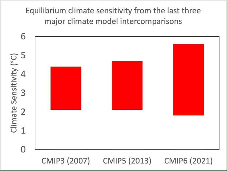 La sensibilidad climática es mayor en la CMIP6 que en las anteriores intercomparaciones de modelos