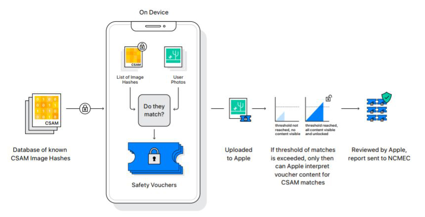 a diagram with a representation of a smartphone and icons representing a photo and digital fingerprints
