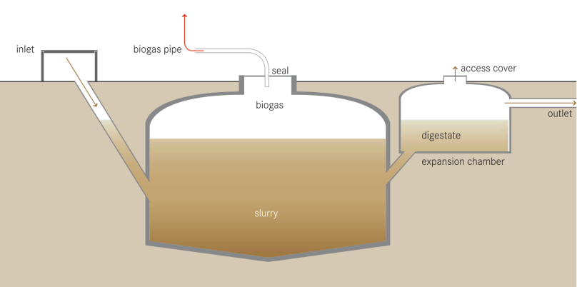 A diagram illustrating a typical biogas system