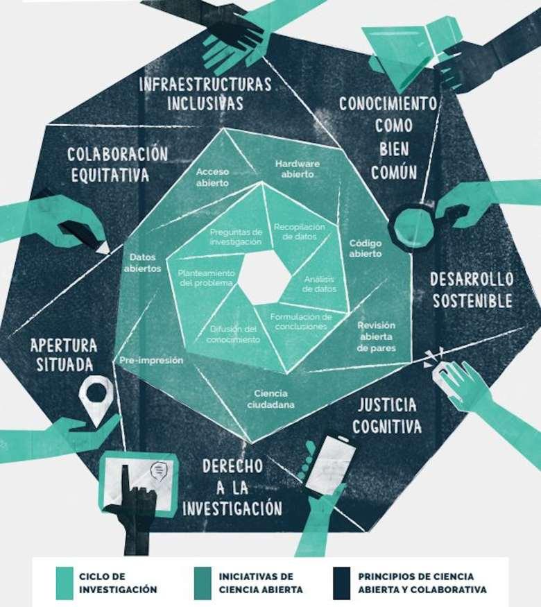 infografía ciencia ciudadana