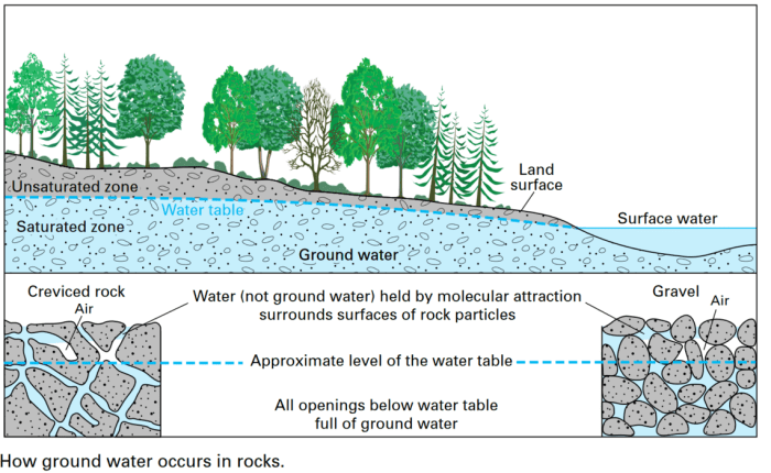 Illustration of water flowing among rocks, close up and at a distance.