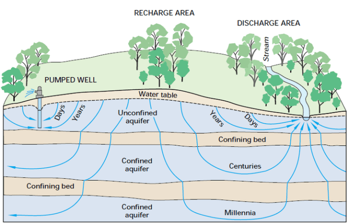 Illustration of layers of groundwater below the surface