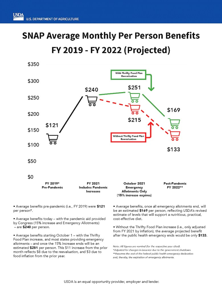 Chart indicating SNAP benefit levels in recent years, indicating that they will be higher after the boost implemented due to the pandemic.