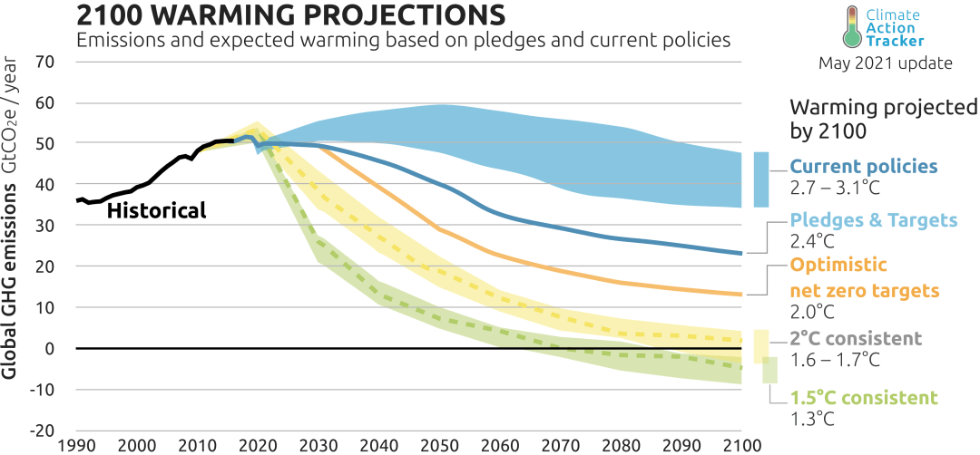 What is COP26? Here's how global climate negotiations work Line chart showing pledges and current policies far from a trajectory that could meet the 1.5C goal.