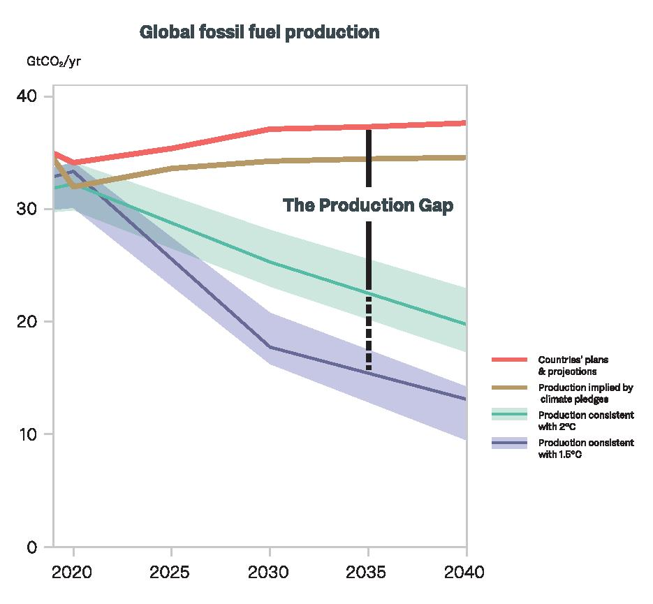 A line graph comparing projected fossil fuel production with net zero targets.