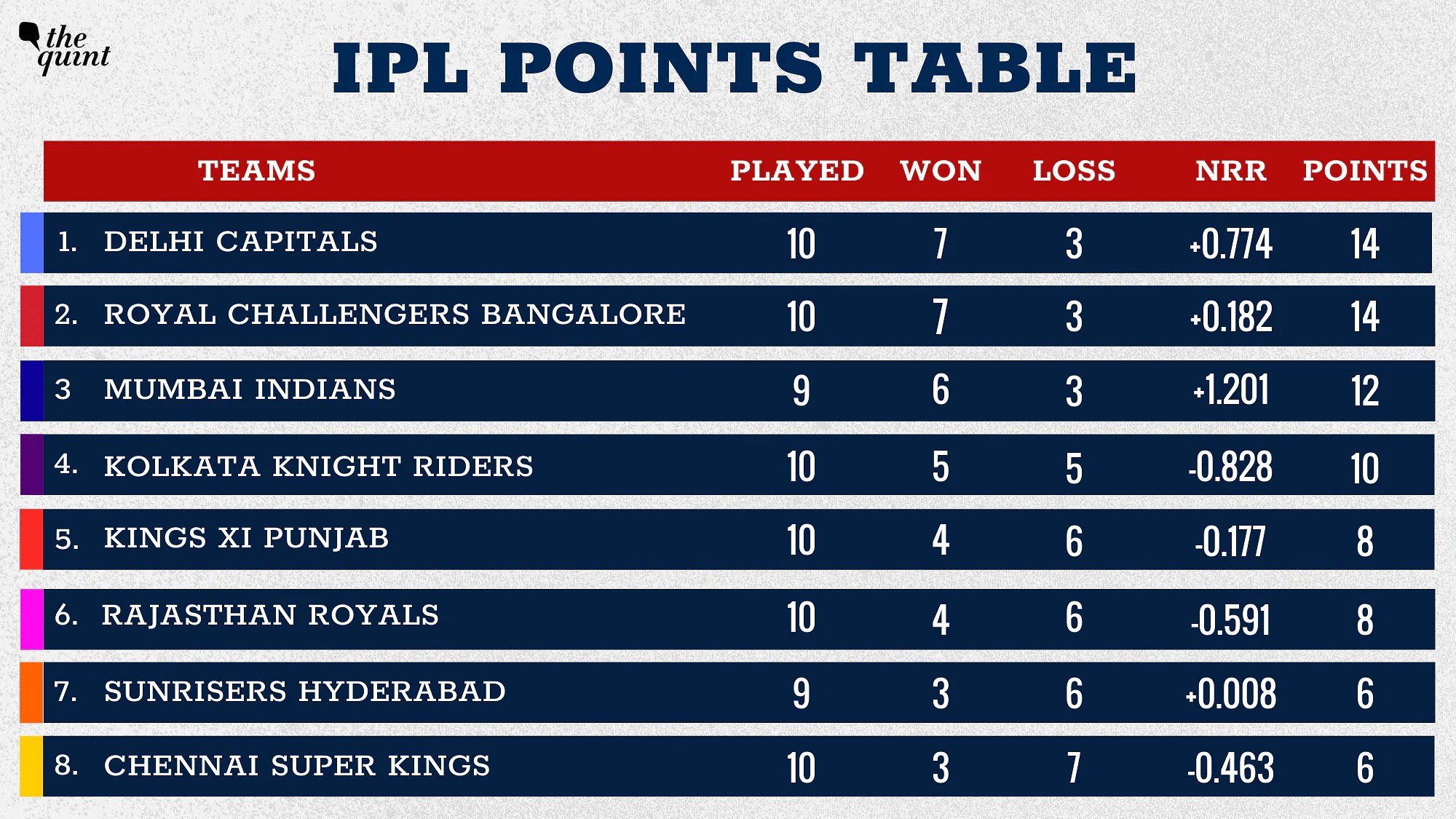 RCB have moved to the second spot in the points table.