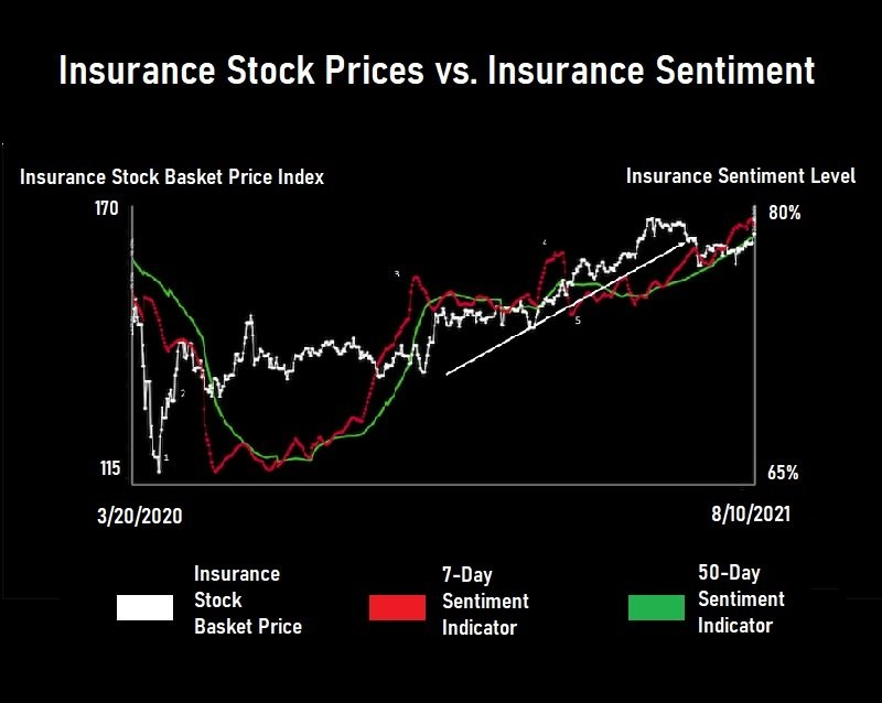 A chart showing that insurance stock prices tend to fall after sentiment cools and rise after sentiment heats up.