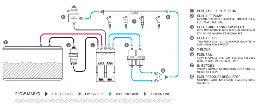 Fuel surge tank plumbing with internal fuel pumps