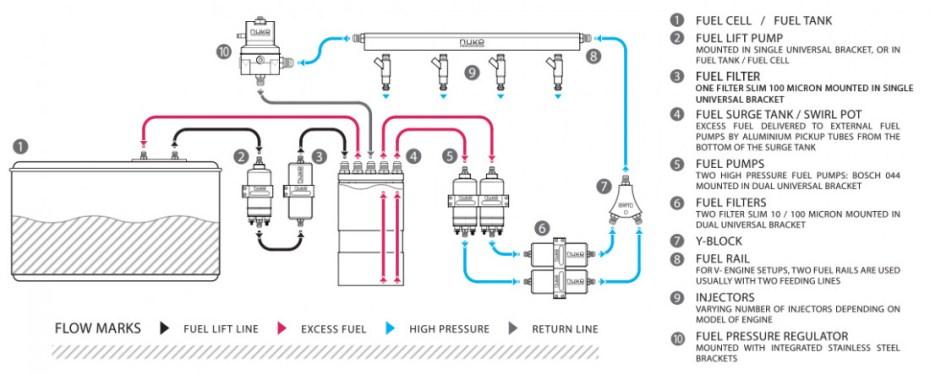 Fuel surge tank plumbing with external fuel pumps