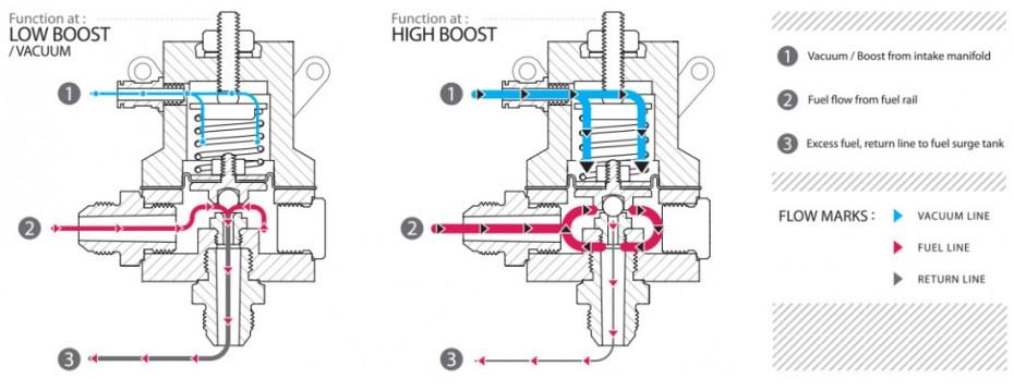 Fuel pressure regular internal diagram