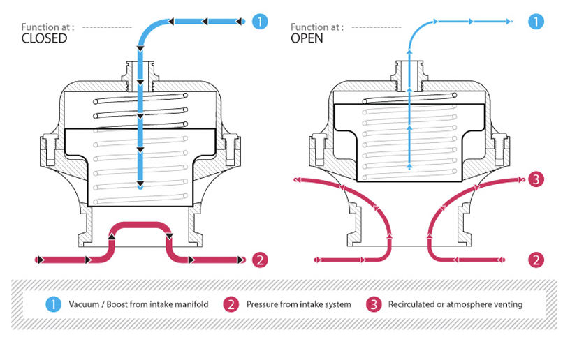 Blow off valve function