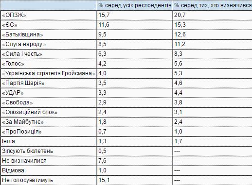 Рейтинг партий на выборах в Верховную Раду Украины / КМИС