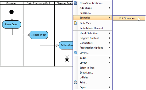 Activity diagram archimetric edit scenarios ccuart Image collections