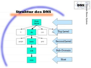 Das DNS verfügt über eine hierarchische Struktur für den Namensraum in Baumform.