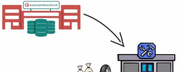 In zwei kurzen Videos erklärt der B2B-Onlineshop, wie sich die Potenziale des modernen E-Commerce ausschöpfen lassen sollen.