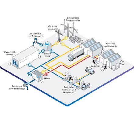 Wissenschaftler entwickeln die Wasserstoff-Fabrik der Zukunft