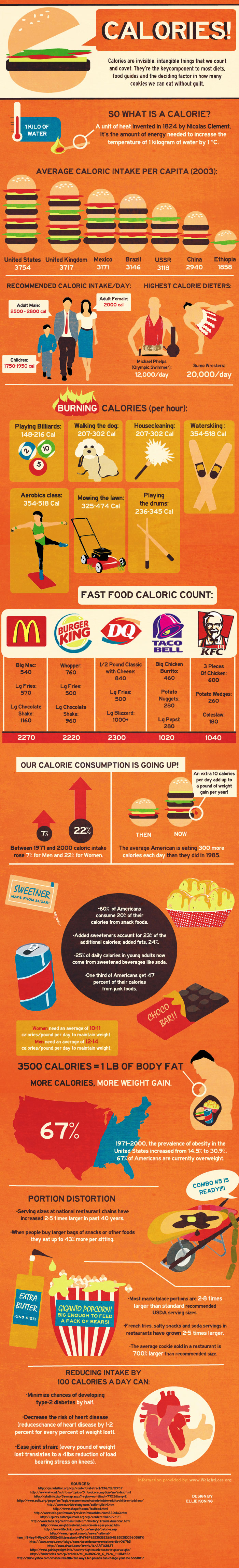 The Cost of Calories