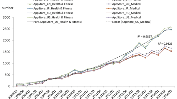 Figure 1. The trend of the number of released mHealth apps in the Apple App Store (AppStore). 2008Q3: third quarter of year 2008. BR: Brazil; CN: China; JP: Japan; RU: Russia; US: United States.