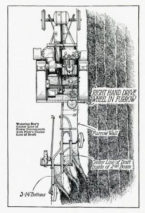 Waterloo Boy Tractor Plowing Diagram   Print   Wisconsin Historical Society