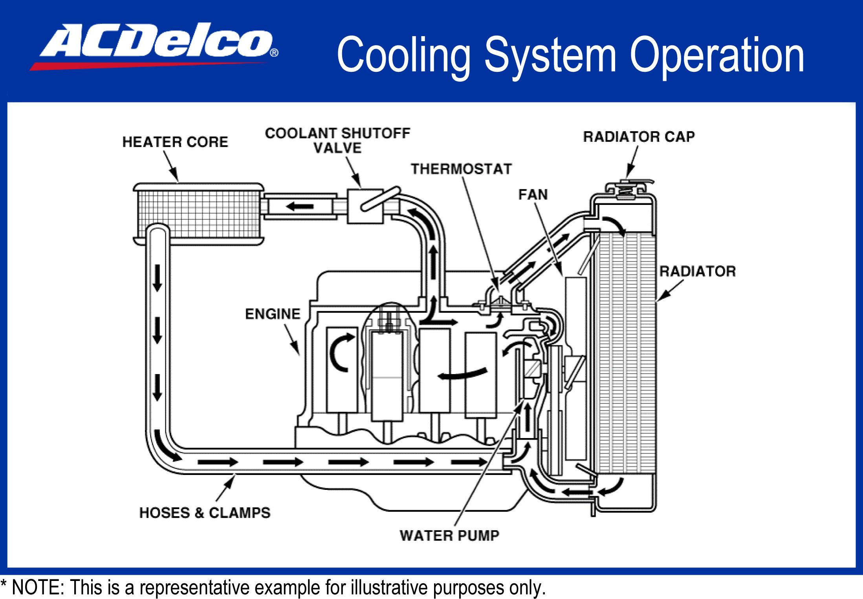 Porsche 911 Oil Flow Diagram Engine Cooling