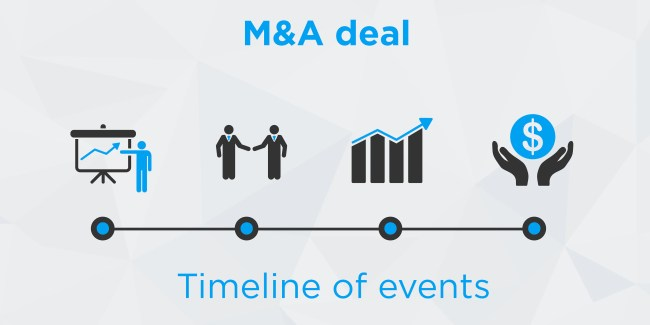 Important Mergers and Acquisitions in India 2020