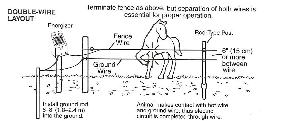 Electric Fence Accessories | Electric Fence Tools | Zareba