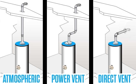 gas water heater venting options gas