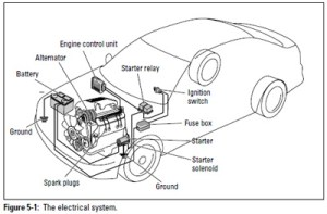 Auto DIY: Electrical System | Military